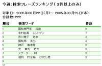 kensaku_word050825